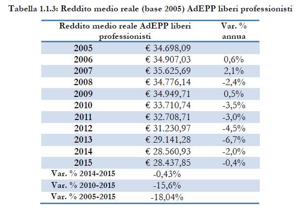 reddito-medio-reale-liberi-professionisti