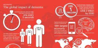 Rapporto Mondiale Alzheimer